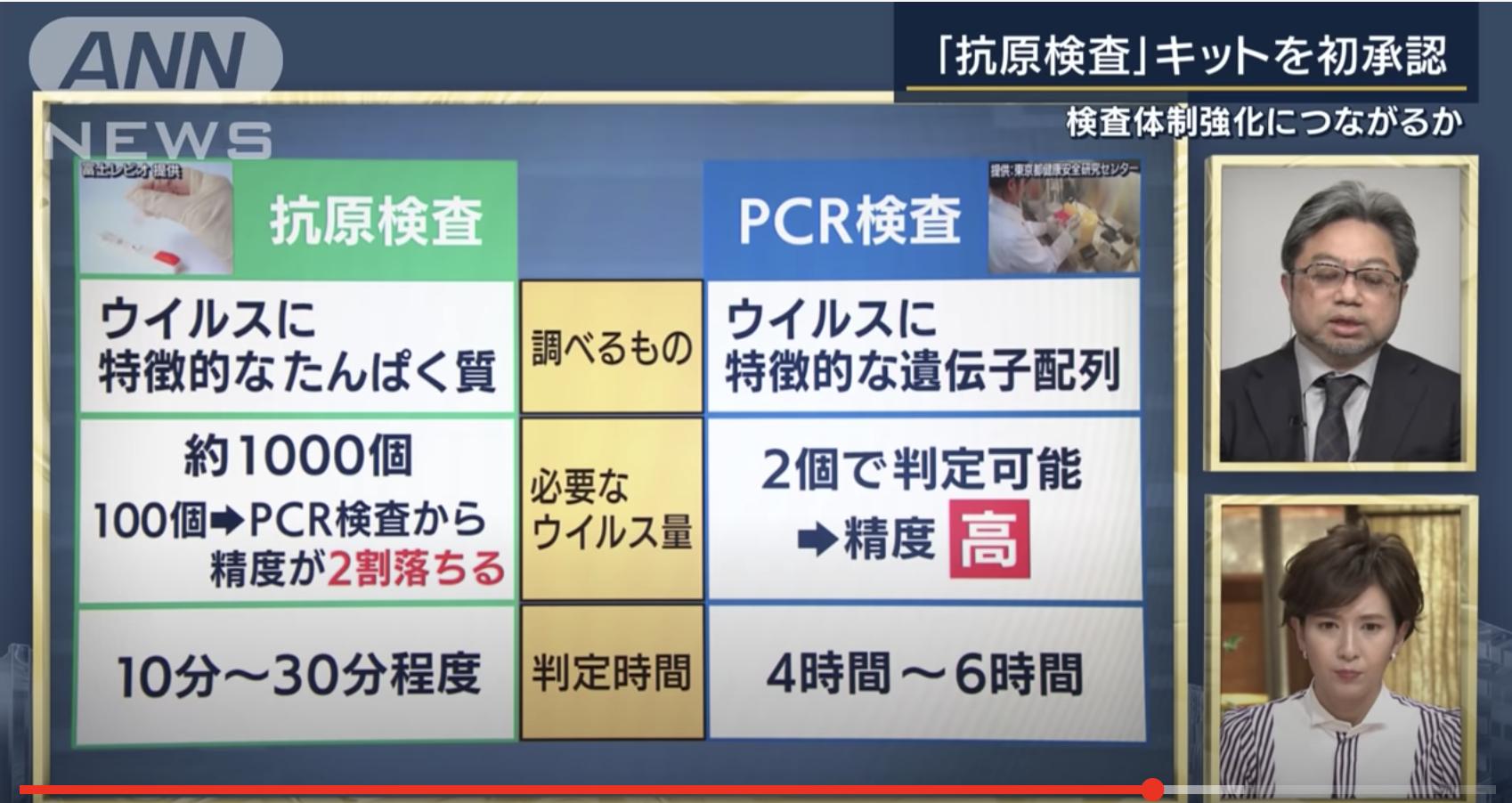 PCRとの比較