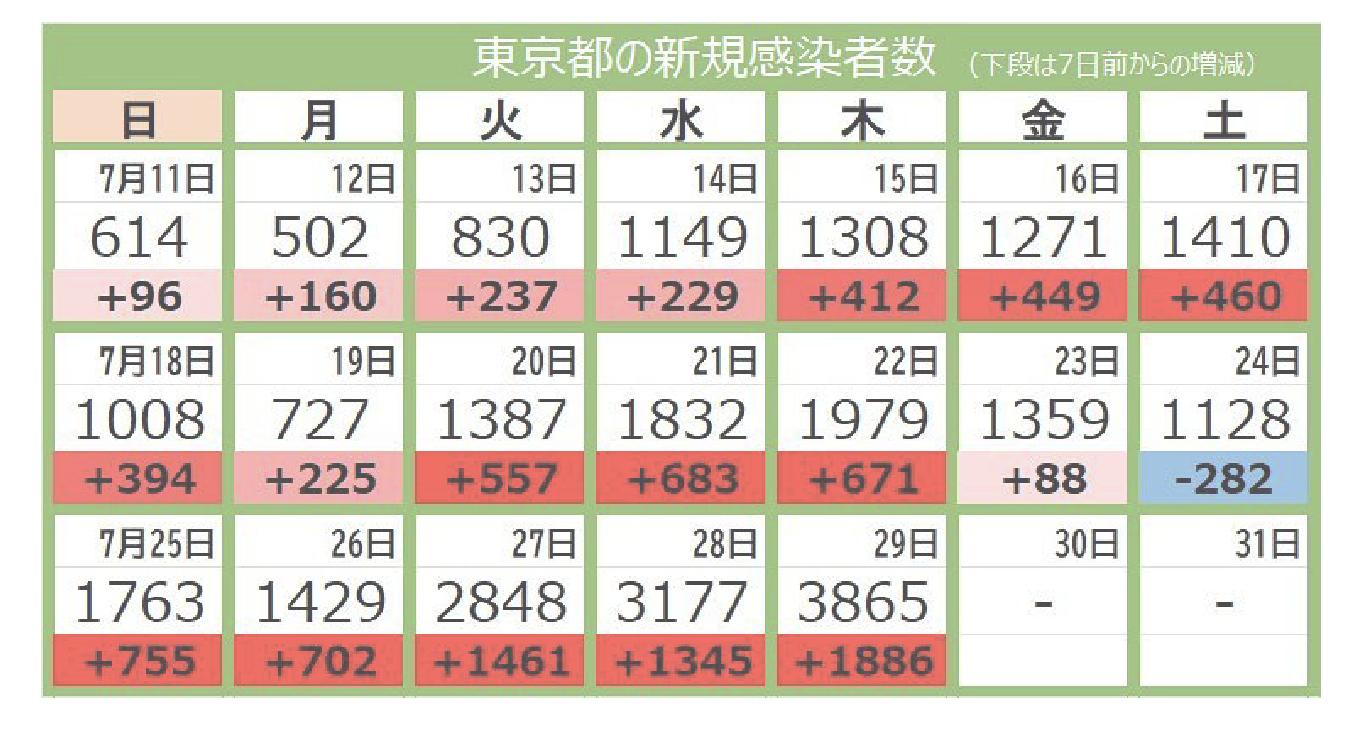 東京の感染者数